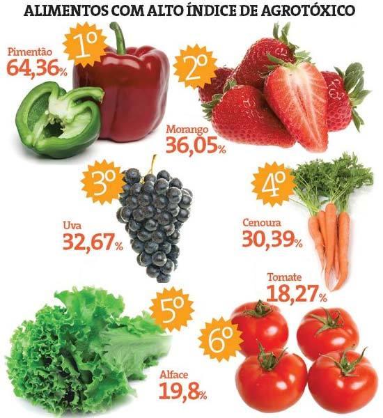 alimentos_com_alto_indice_de_agrotoxicos